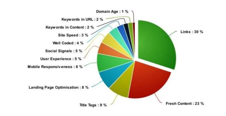 Domain Trust & Website Authority