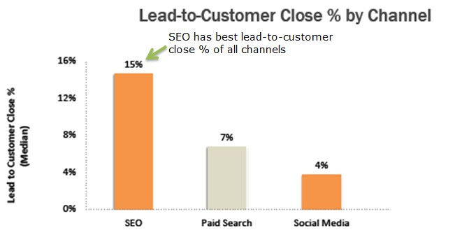 SEO Lead To Customer Comparison