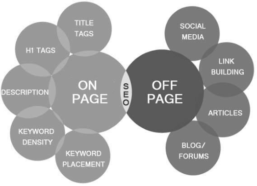 On Page Optimisation